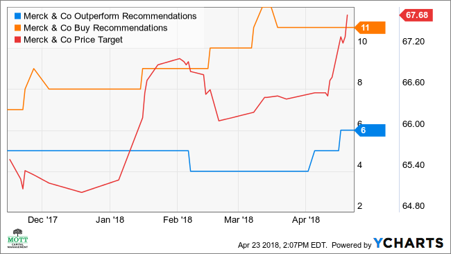 MRK Outperform Recommendations Chart