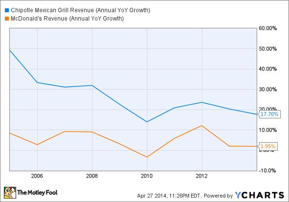 CMG Revenue (Annual YoY Growth) Chart