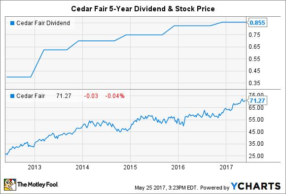 FUN Dividend Chart