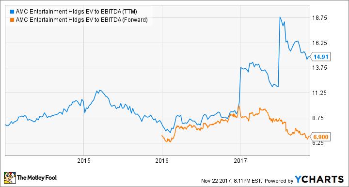 AMC EV to EBITDA (TTM) Chart