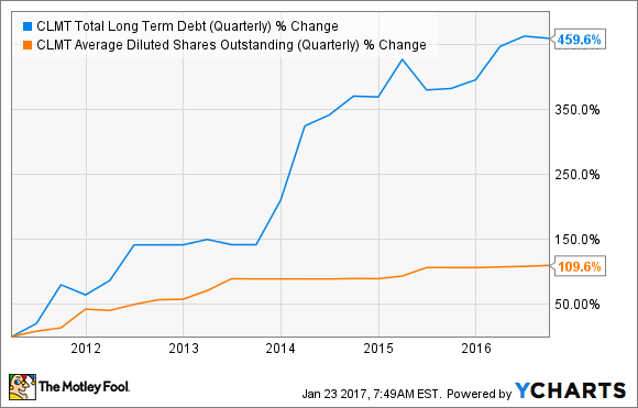 CLMT Total Long Term Debt (Quarterly) Chart