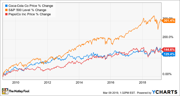Better Buy: General Electric vs. Coca-Cola