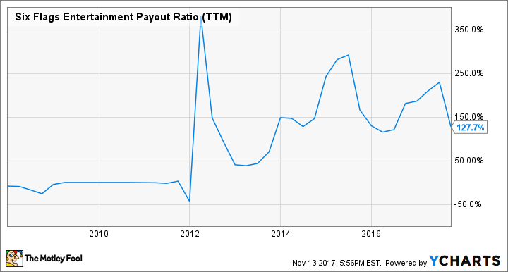 SIX Payout Ratio (TTM) Chart