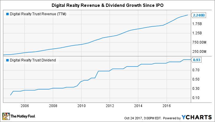 DLR Revenue (TTM) Chart