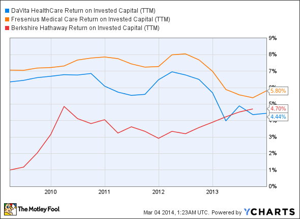 DVA Return on Invested Capital (TTM) Chart