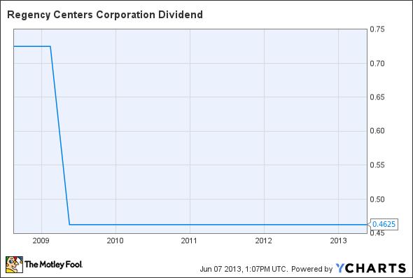 REG Dividend Chart