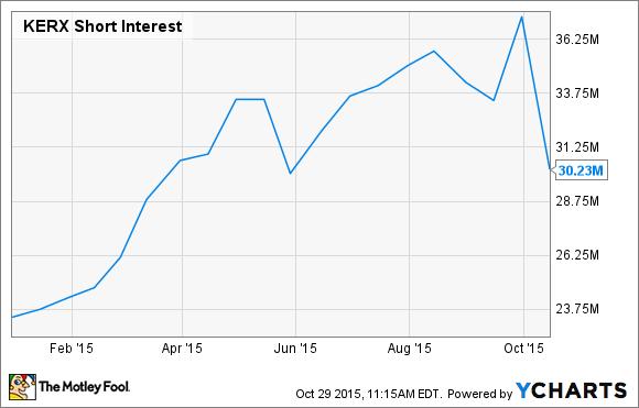 KERX Short Interest Chart