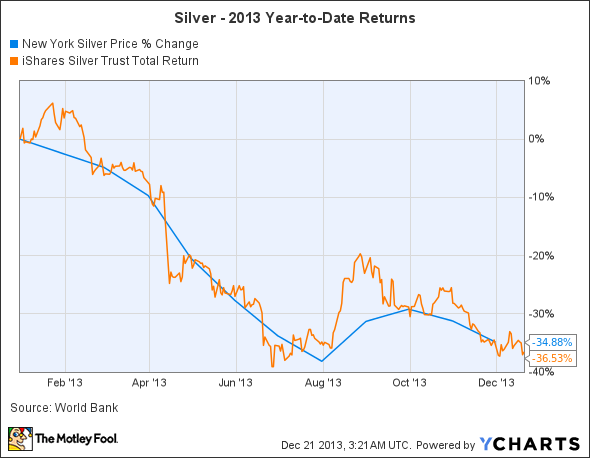 New York Silver Price Chart