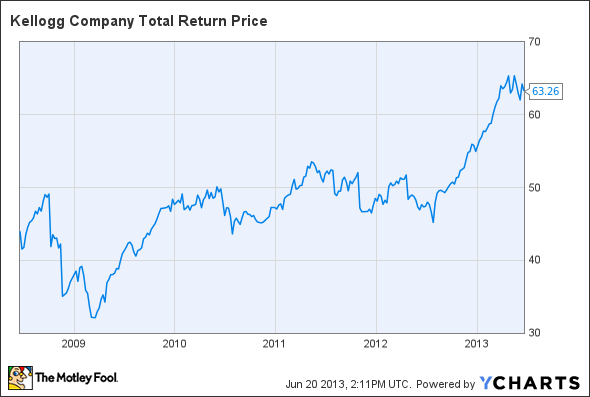 K Total Return Price Chart
