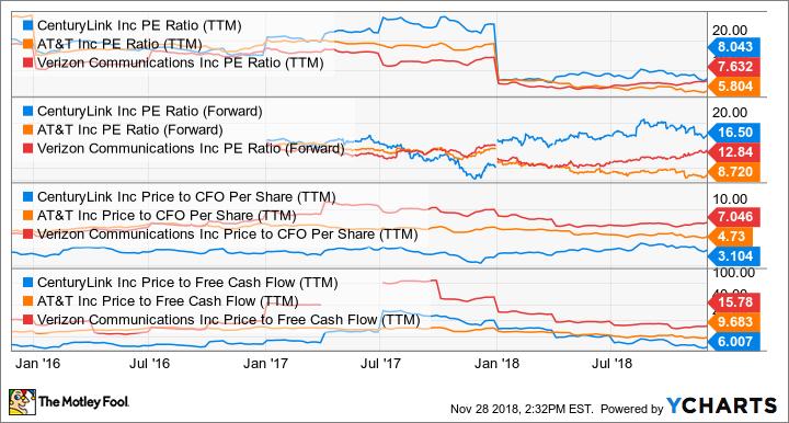 CTL PE Ratio (TTM) Chart
