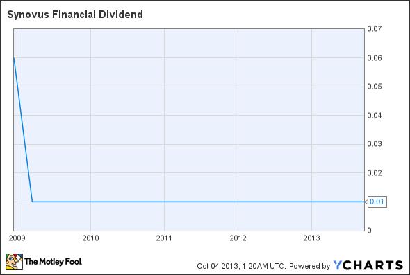 SNV Dividend Chart