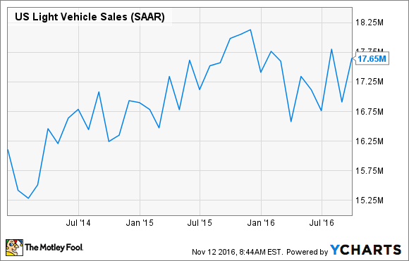 US Light Vehicle Sales Chart
