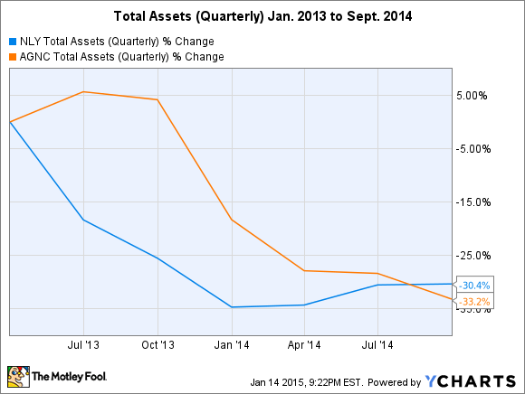 NLY Total Assets (Quarterly) Chart