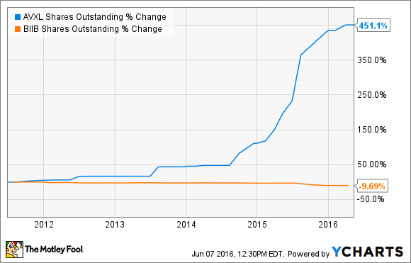 AVXL Shares Outstanding Chart