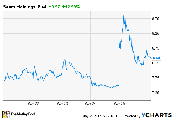 Shld Stock Quote Adorable Sears Holdings Stock Soared Despite Dreadful Q1 Earnings Results