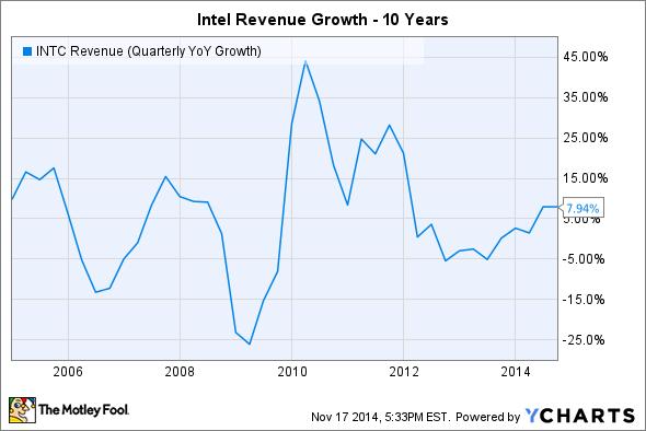 INTC Revenue (Quarterly YoY Growth) Chart