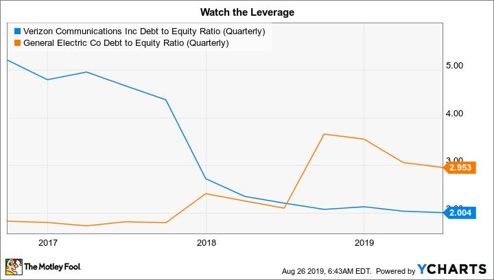 VZ Debt to Equity Ratio (Quarterly) Chart