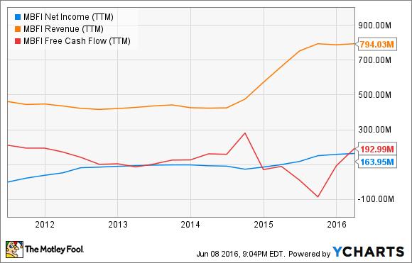 MBFI Net Income (TTM) Chart