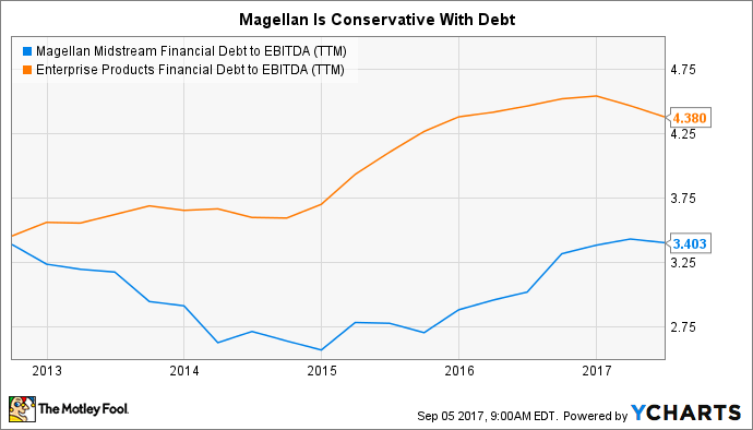 MMP Financial Debt to EBITDA (TTM) Chart