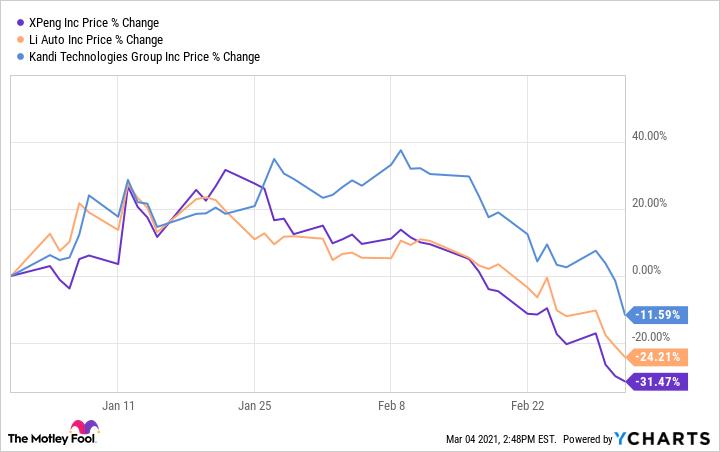 XPEV Chart