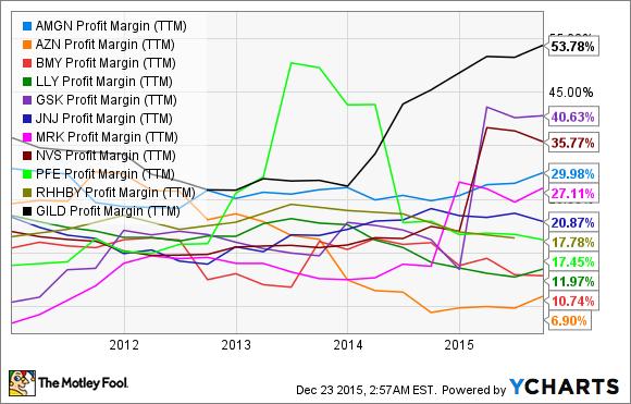 AMGN Profit Margin (TTM) Chart