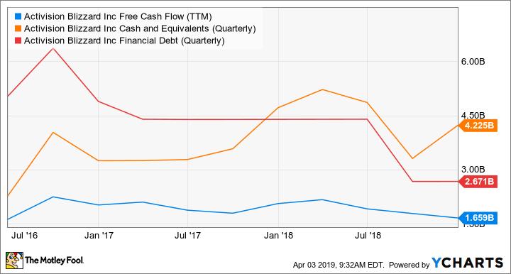 ATVI Free Cash Flow (TTM) Chart