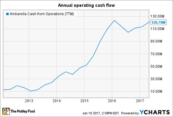 AMBA Cash from Operations (TTM) Chart