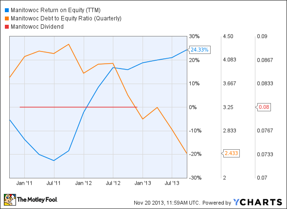MTW Return on Equity (TTM) Chart