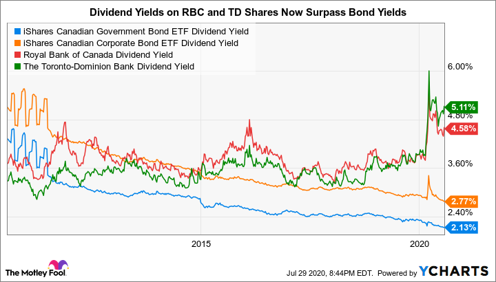 XGB Dividend Yield Chart