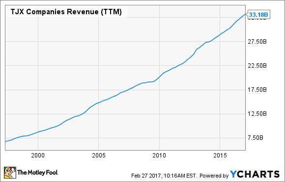 TJX Revenue (TTM) Chart