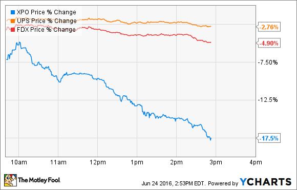 XPO Price Chart