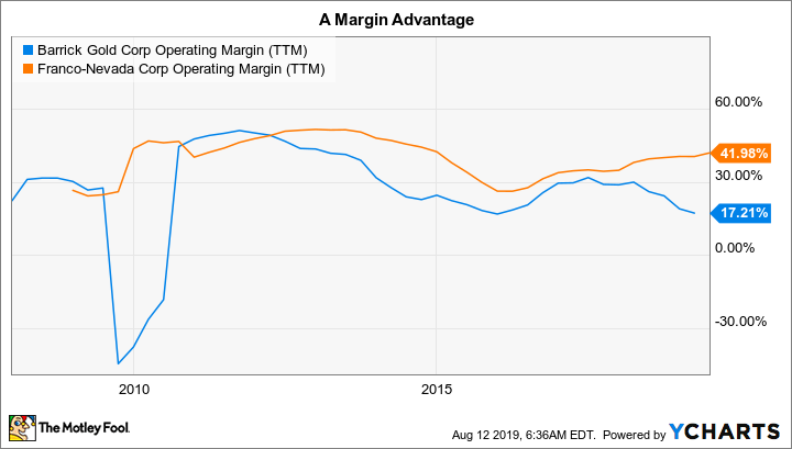 GOLD Operating Margin (TTM) Chart