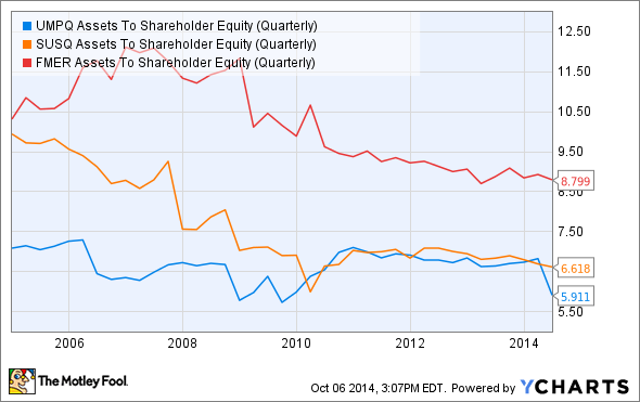 UMPQ Assets To Shareholder Equity (Quarterly) Chart