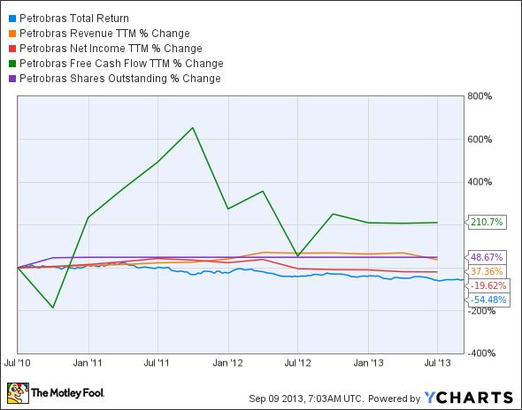 PBR Total Return Price Chart