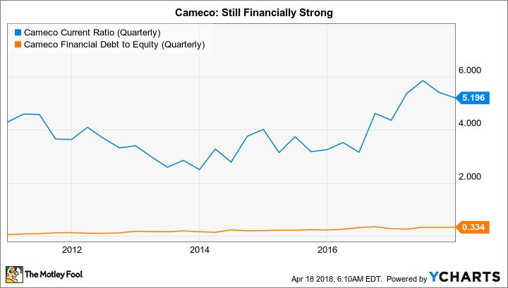 CCJ Current Ratio (Quarterly) Chart