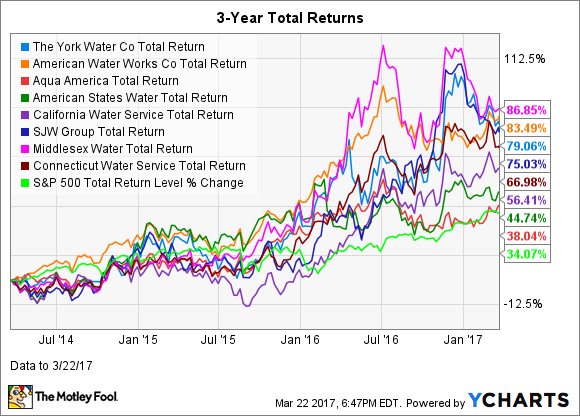YORW Total Return Price Chart