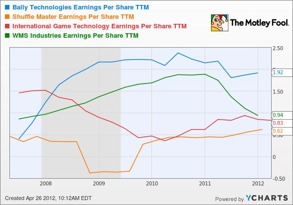 BYI Earnings Per Share TTM Chart