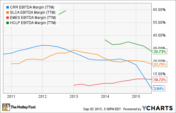 CRR EBITDA Margin (TTM) Chart