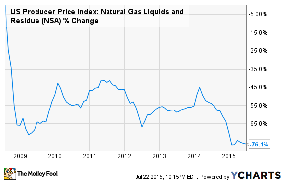 US Producer Price Index: Natural Gas Liquids and Residue Chart