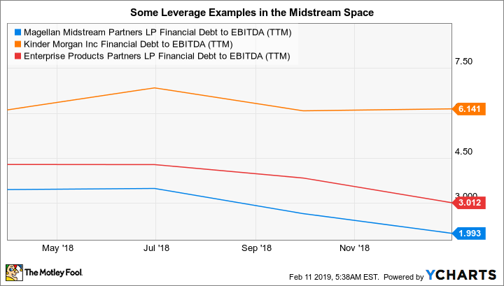 MMP Financial Debt to EBITDA (TTM) Chart