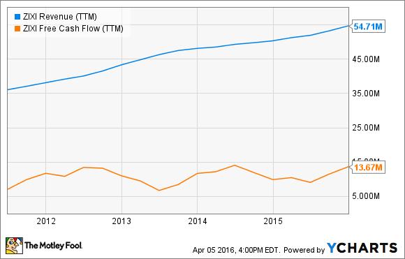 ZIXI Revenue (TTM) Chart