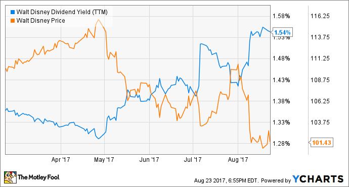 DIS Dividend Yield (TTM) Chart
