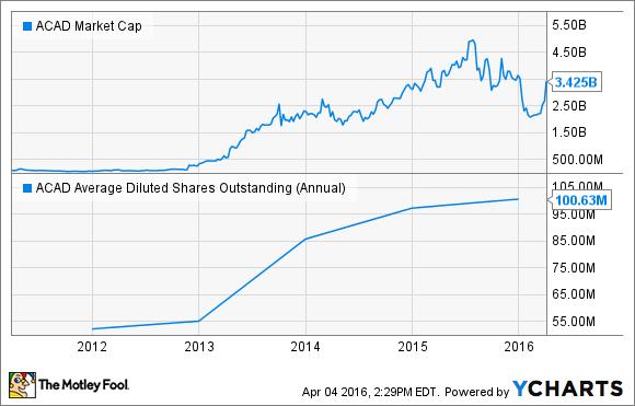 ACAD Market Cap Chart