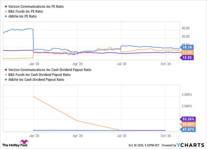 VZ PE Ratio Chart