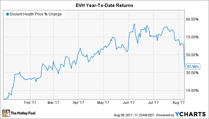 EVH Chart