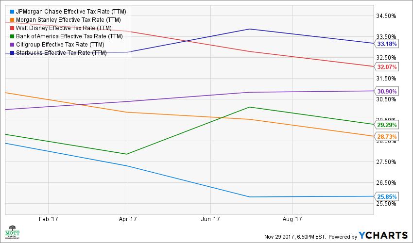 JPM Effective Tax Rate (TTM) Chart banks