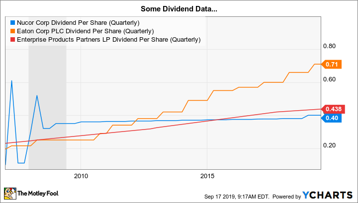 NUE Dividend Per Share (Quarterly) Chart