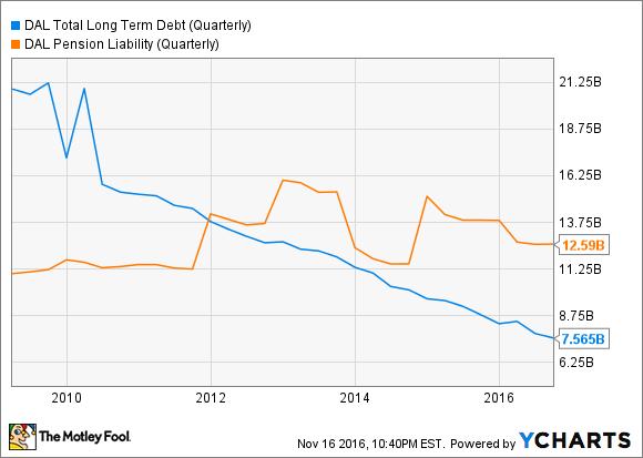 DAL Total Long Term Debt (Quarterly) Chart