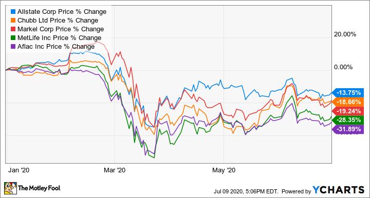 Auto Insurance Company Stocks