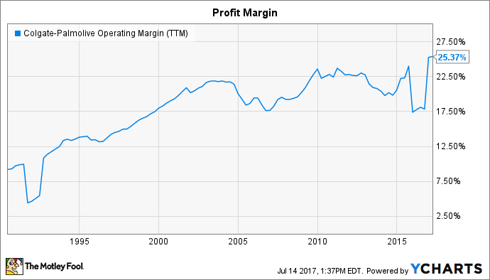 CL Operating Margin (TTM) Chart